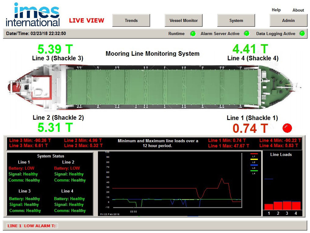 IMES mooring line monitoring system